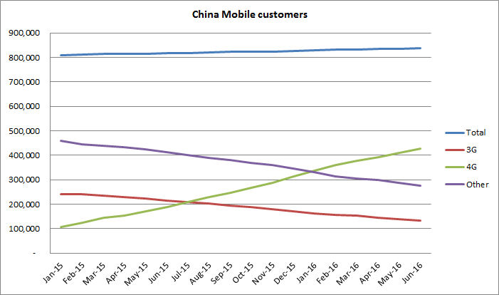 China mobile customers