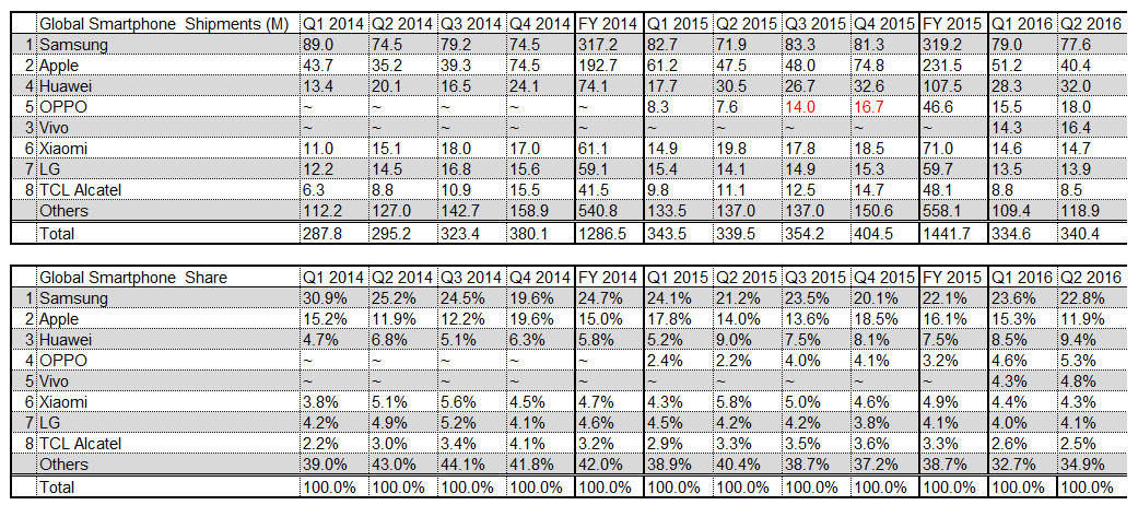 Q2 2016 smartphone table