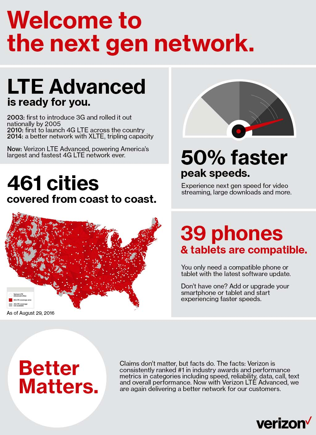 Verizon LTE-A Infographic
