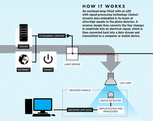 how lifi works
