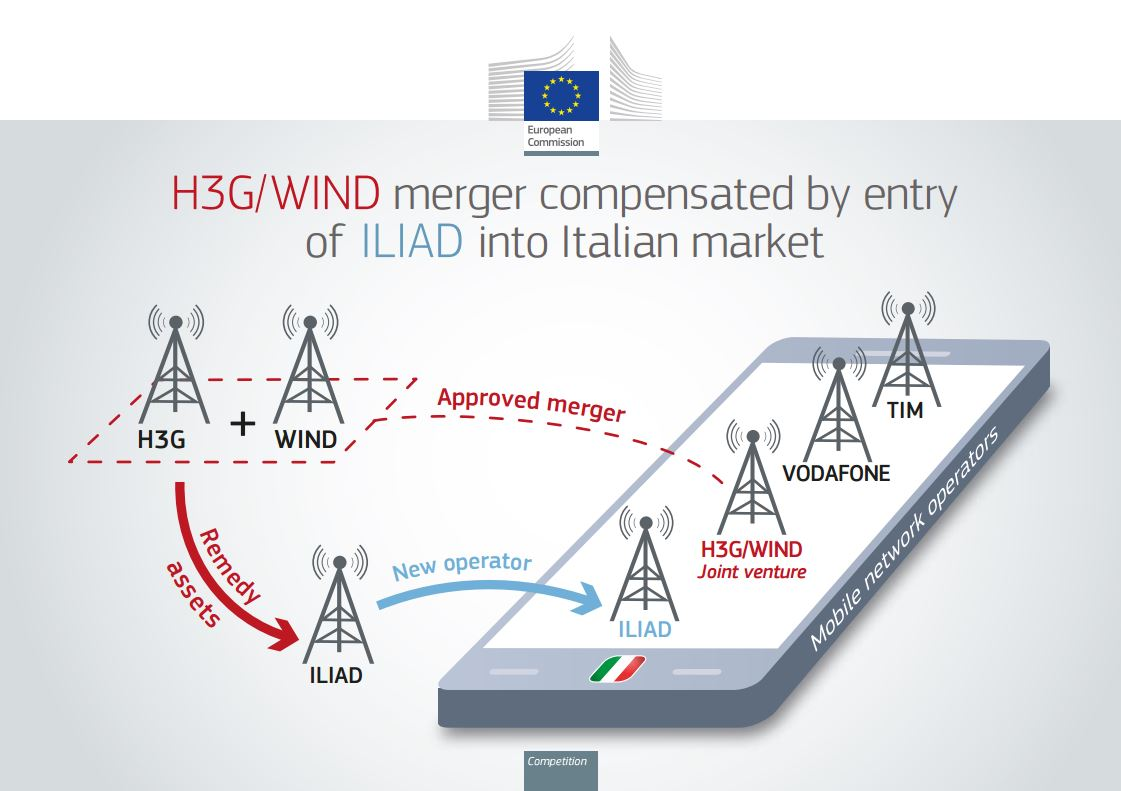 Hutchison Vimpelcom Iliad Italy Merger