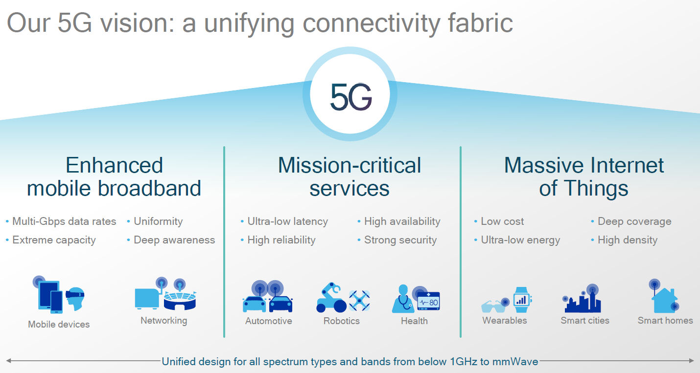 Qualcomm 5G slide 1