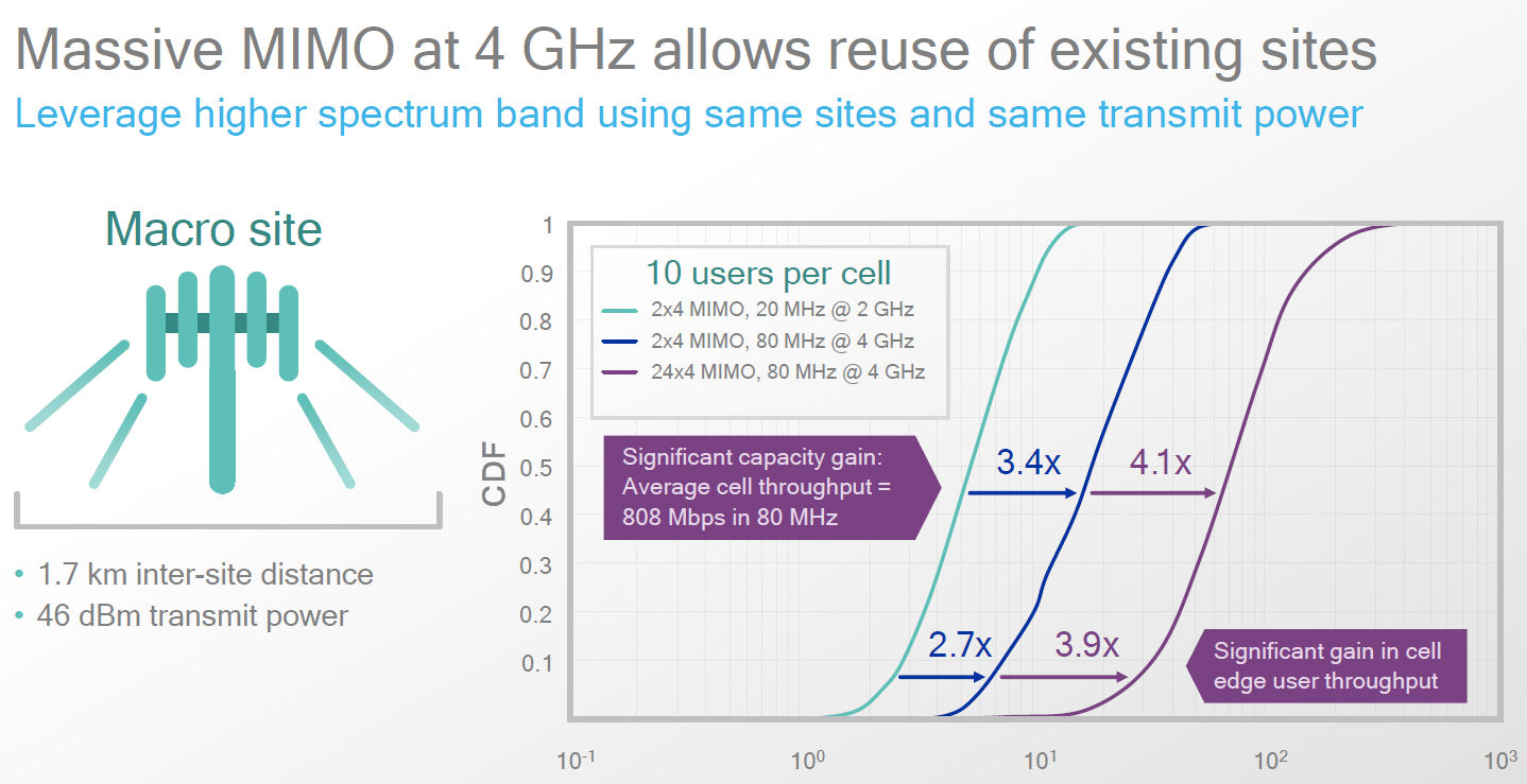 Qualcomm 5G slide 2