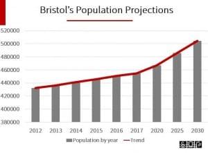 Bristol Population Growth