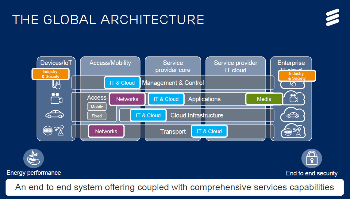Ericsson investor day global architecture