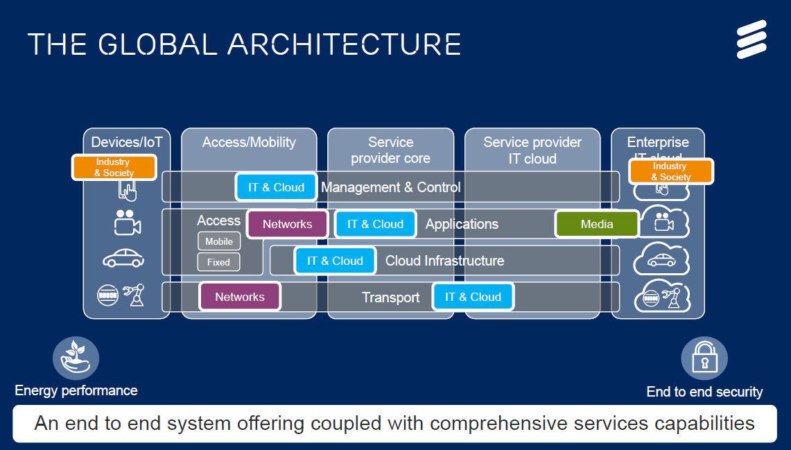 Ericsson investor day global architecture
