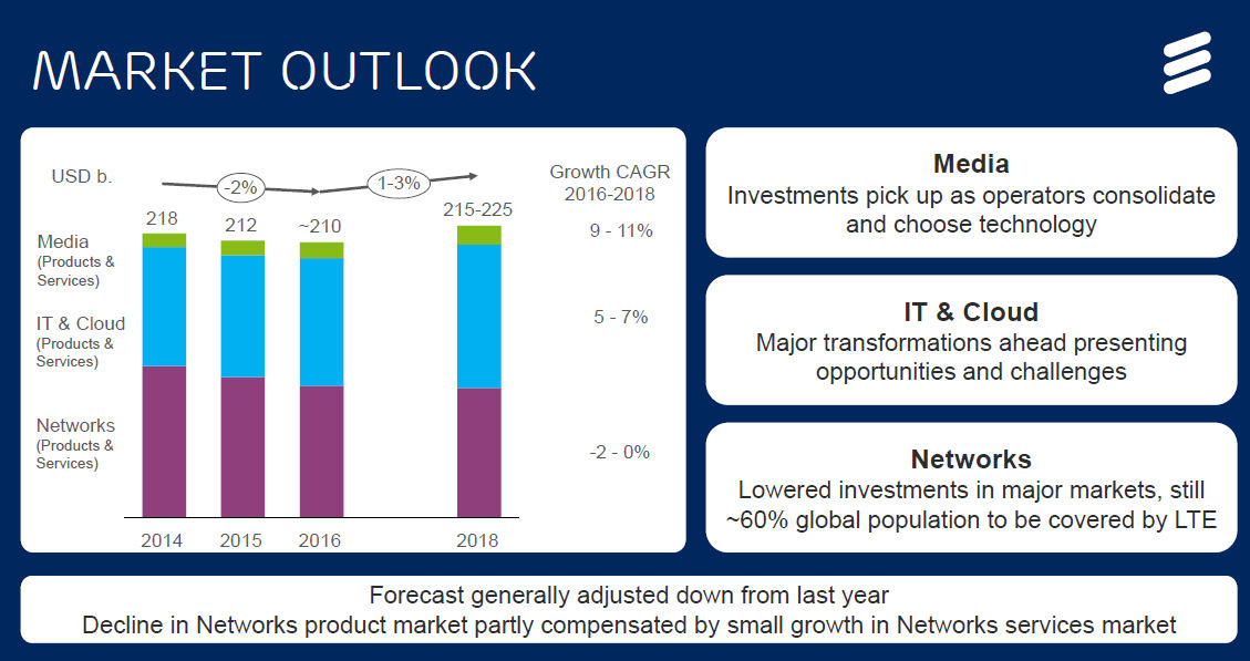 Ericsson investor day market outlook