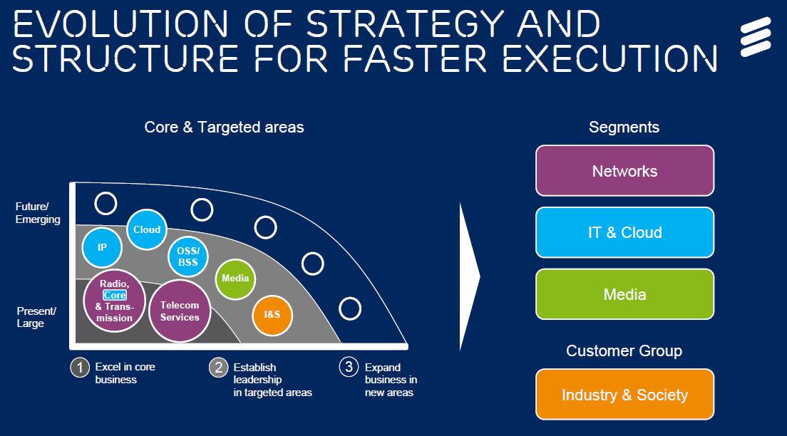 Ericsson investor day srategy evolution
