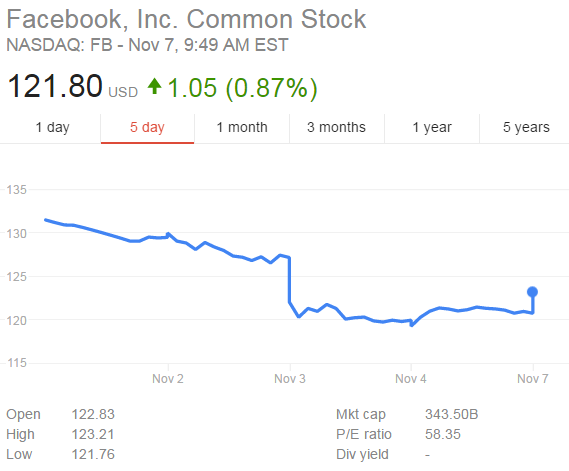Facebook Shareprice