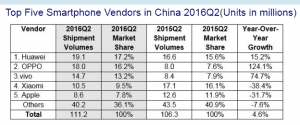IDC China Smartphone Tracker - Q2