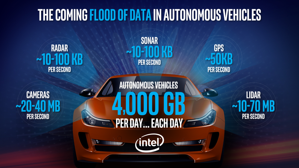 Intel Autonomous Vehicles