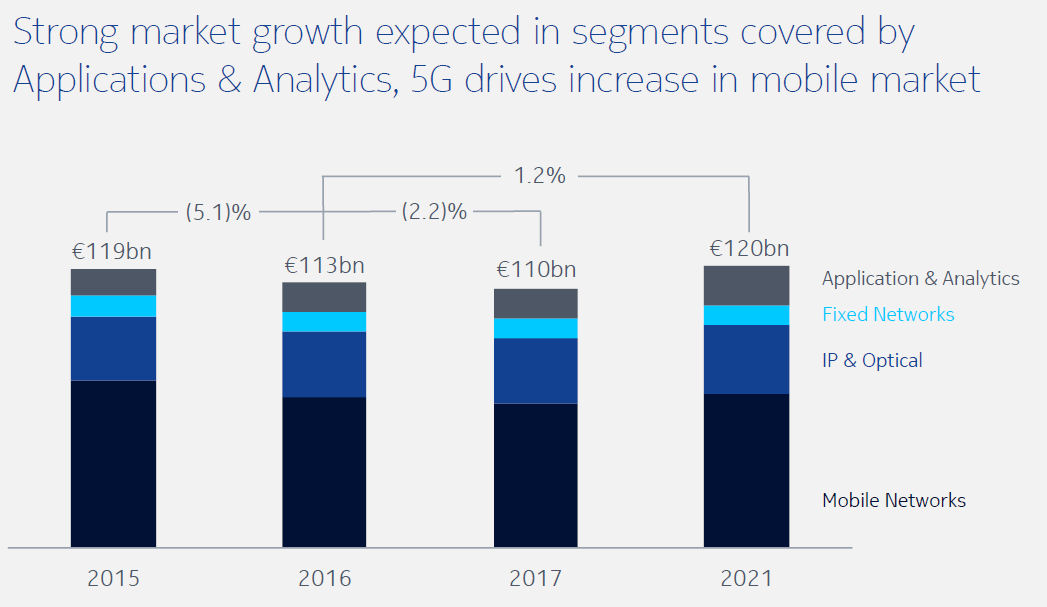 Nokia investor day 5 year growth