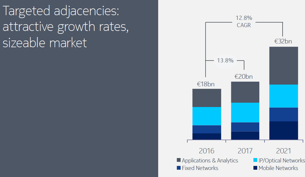 Nokia investor day adjacencies