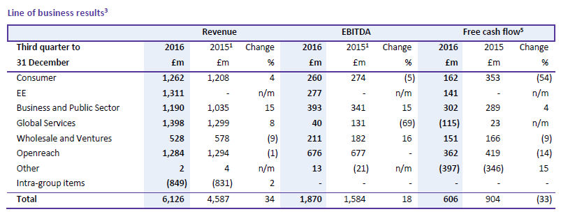 BT Q4 2016 table