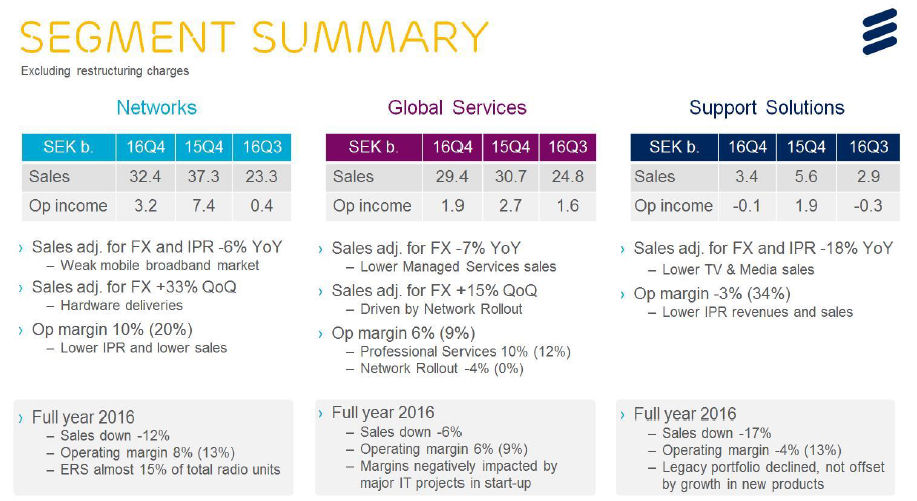 Ericsson Q4 2016 earnings slide 2