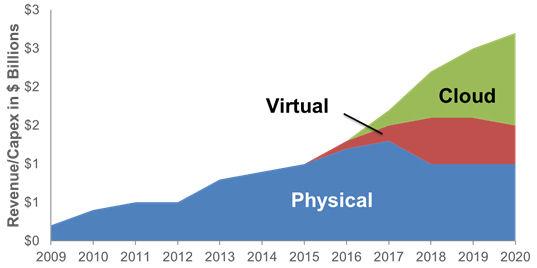 Genband chart 2