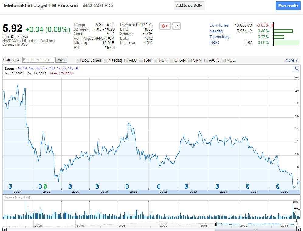 Google Finance Ericsson Jan 17