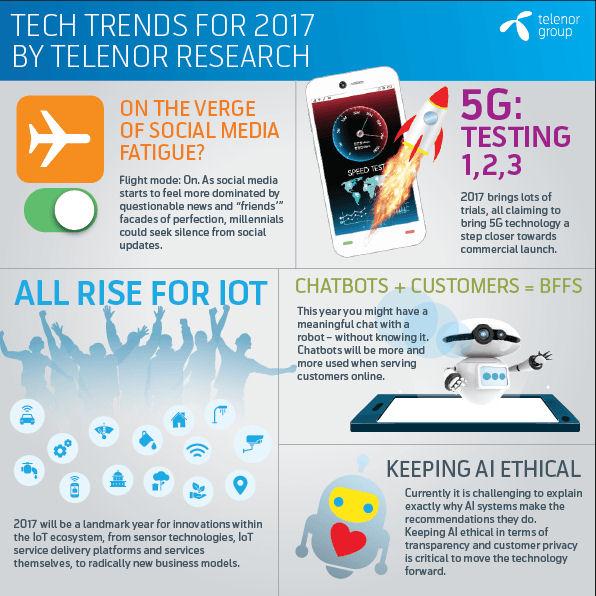Telenor infographic