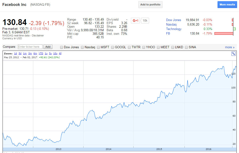 Facebook google finance