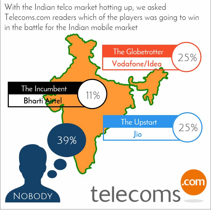 India Infographic