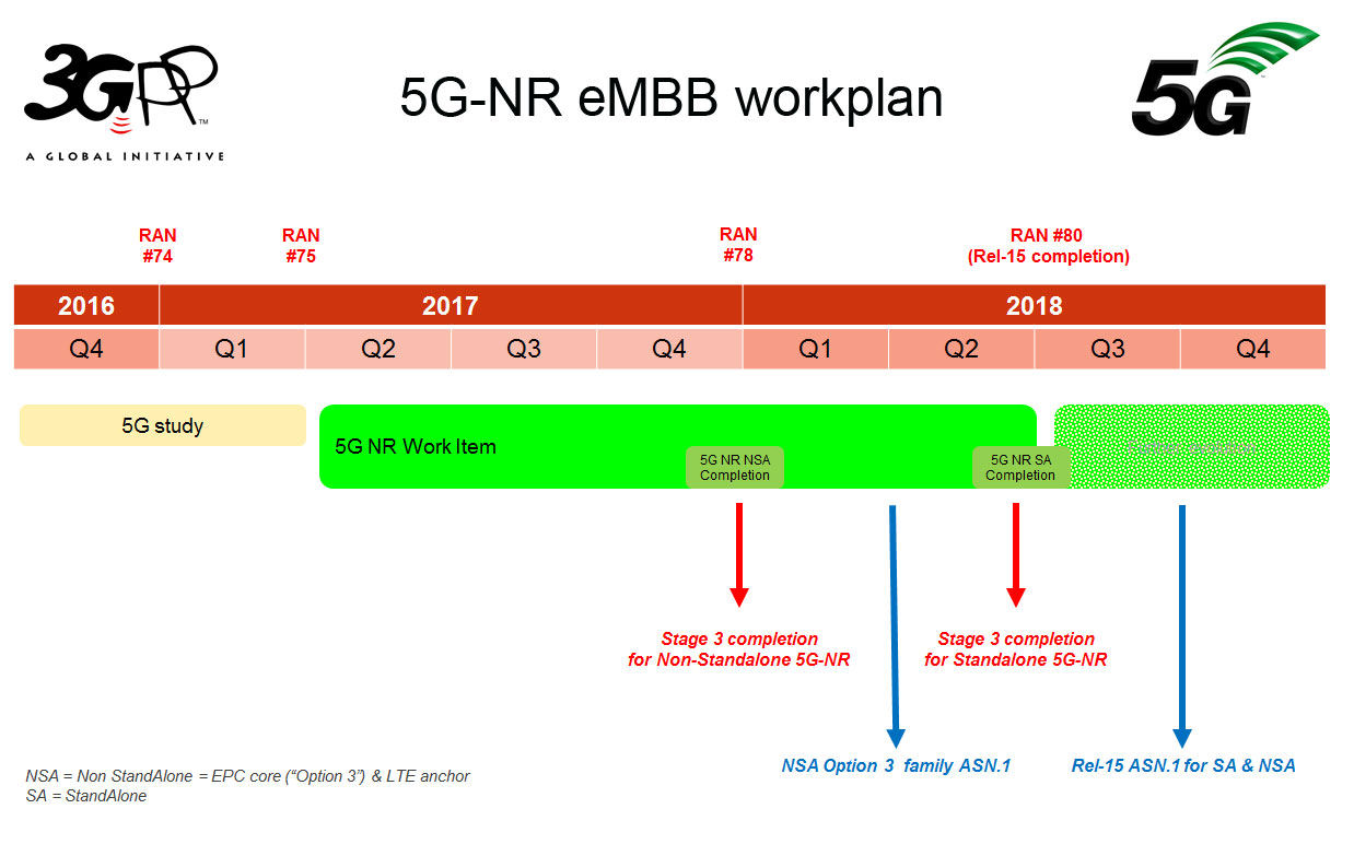 3GPP RAN 75 slide 1