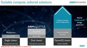 ARM unveils major new microarchitecture with AI in mind