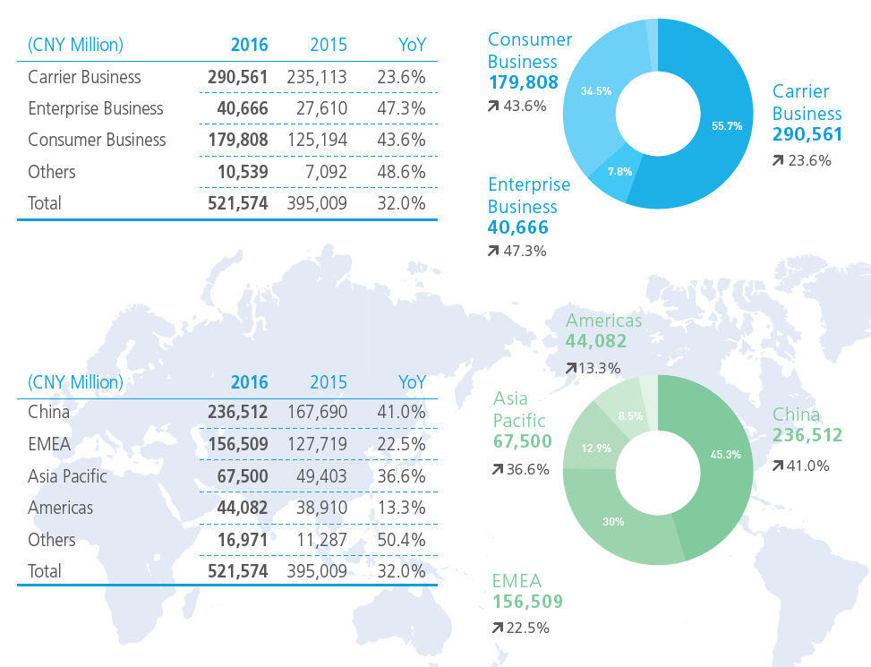 Huawei 2016 numbers 3