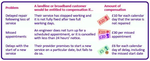 Ofcom landline fines