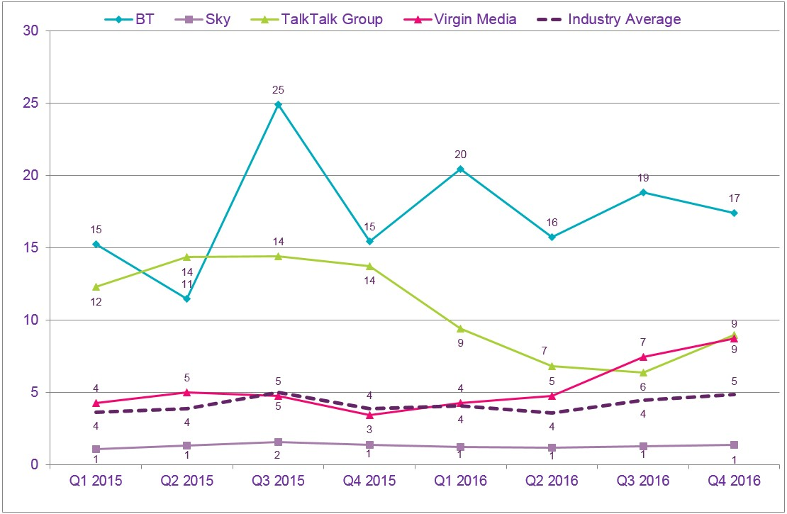 Ofcom pay TV complaints Q4 2016