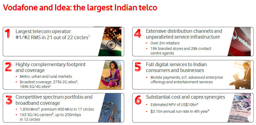 Vodafone Idea slide 1