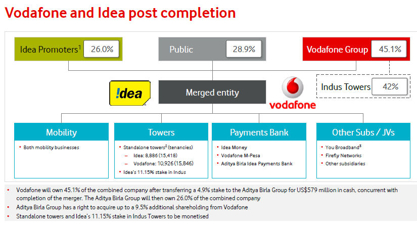 Vodafone Idea slide 2