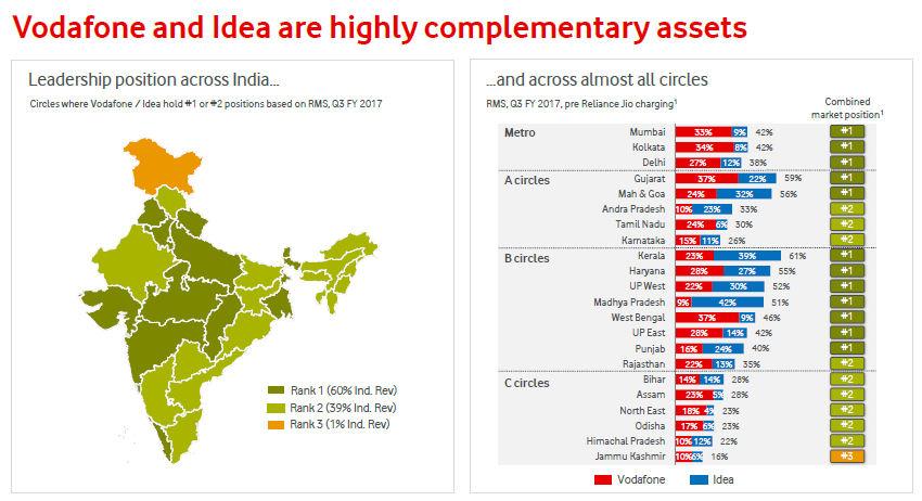 Vodafone Idea slide 4