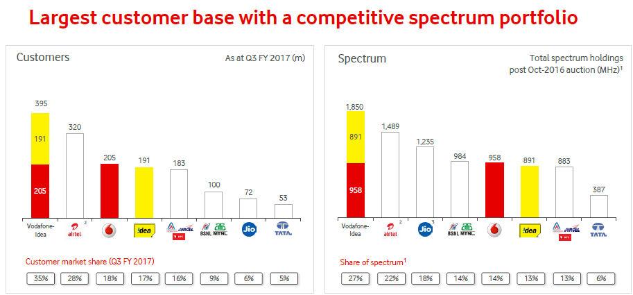 Vodafone Idea slide 5
