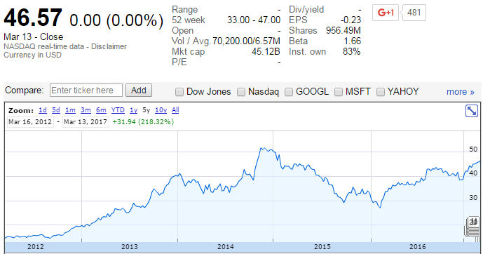 Yahoo google finance screen