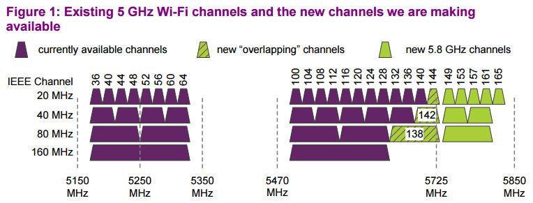 ofcom 5 GHz diagram