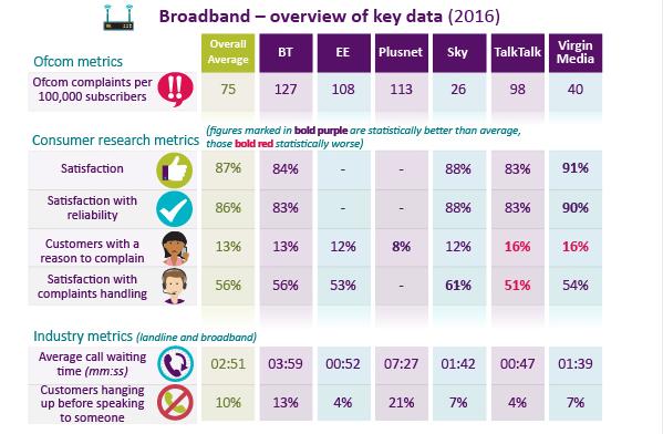 Broadband performance