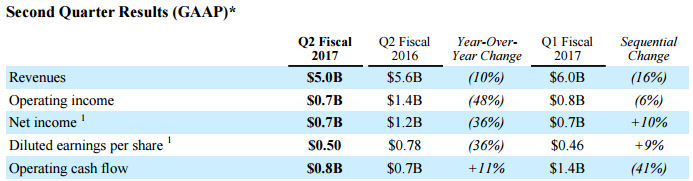 qualcomm Q1 2017 gaap
