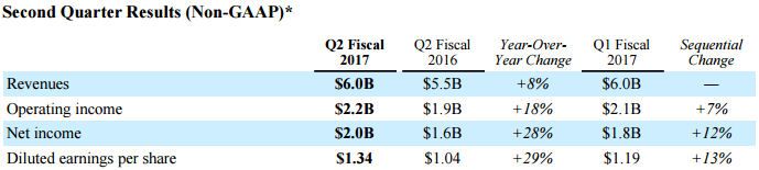 qualcomm Q1 2017 non gaap