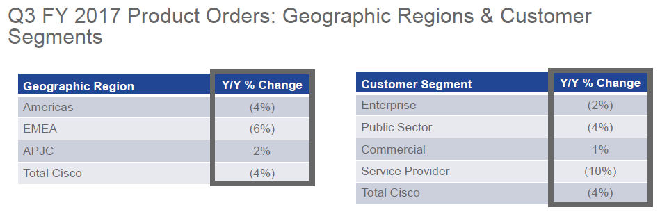 Cisco Q1 2017 orders