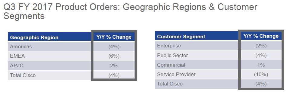 Cisco Q1 2017 orders