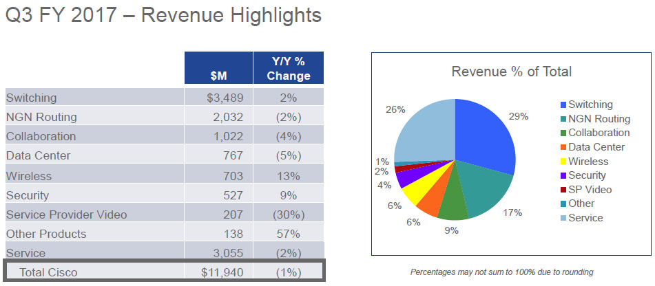 Cisco Q1 2017 revenue