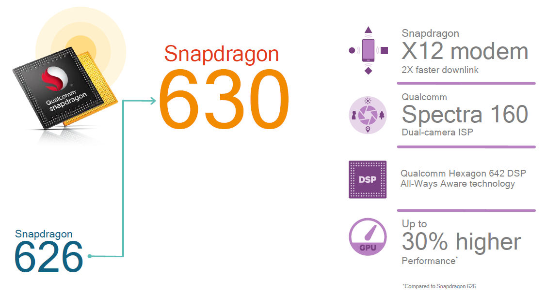 Snapdragon 630 slide