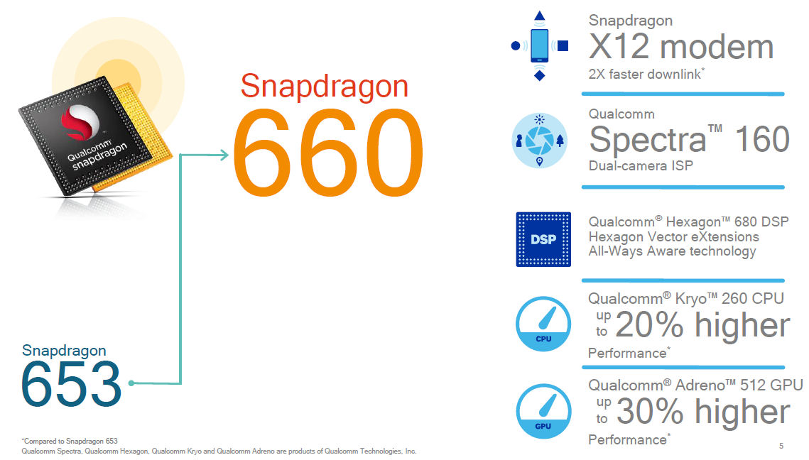 Snapdragon 660 slide