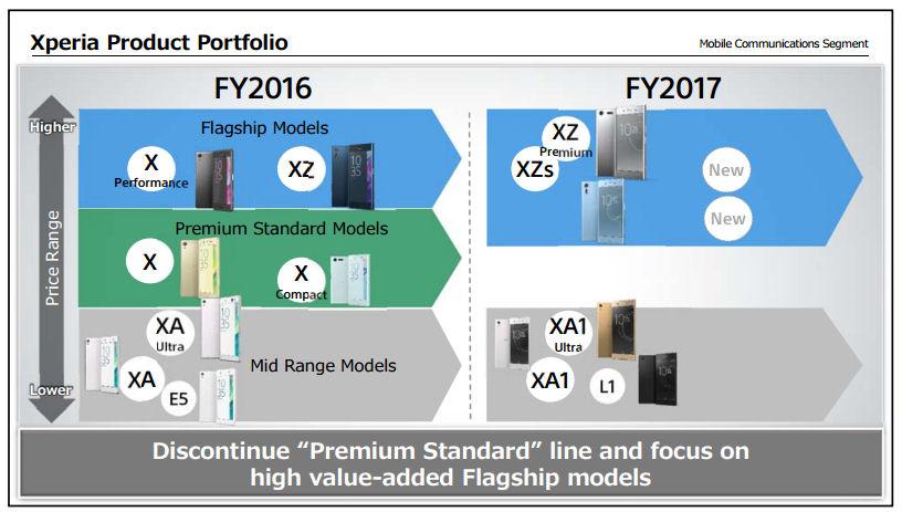 Sony smartphone investor slide 2