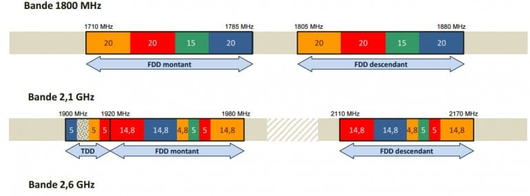 Arcep France spectrum allocation