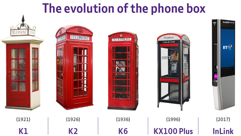 BT phone box history