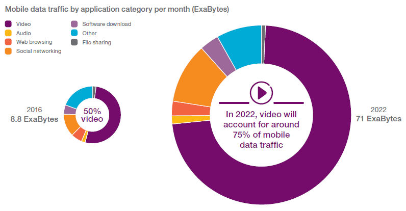 Ericsson june 2017 mobile data traffic
