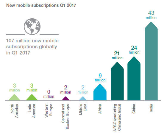 Ericsson june 2017 new mobile subscriptions
