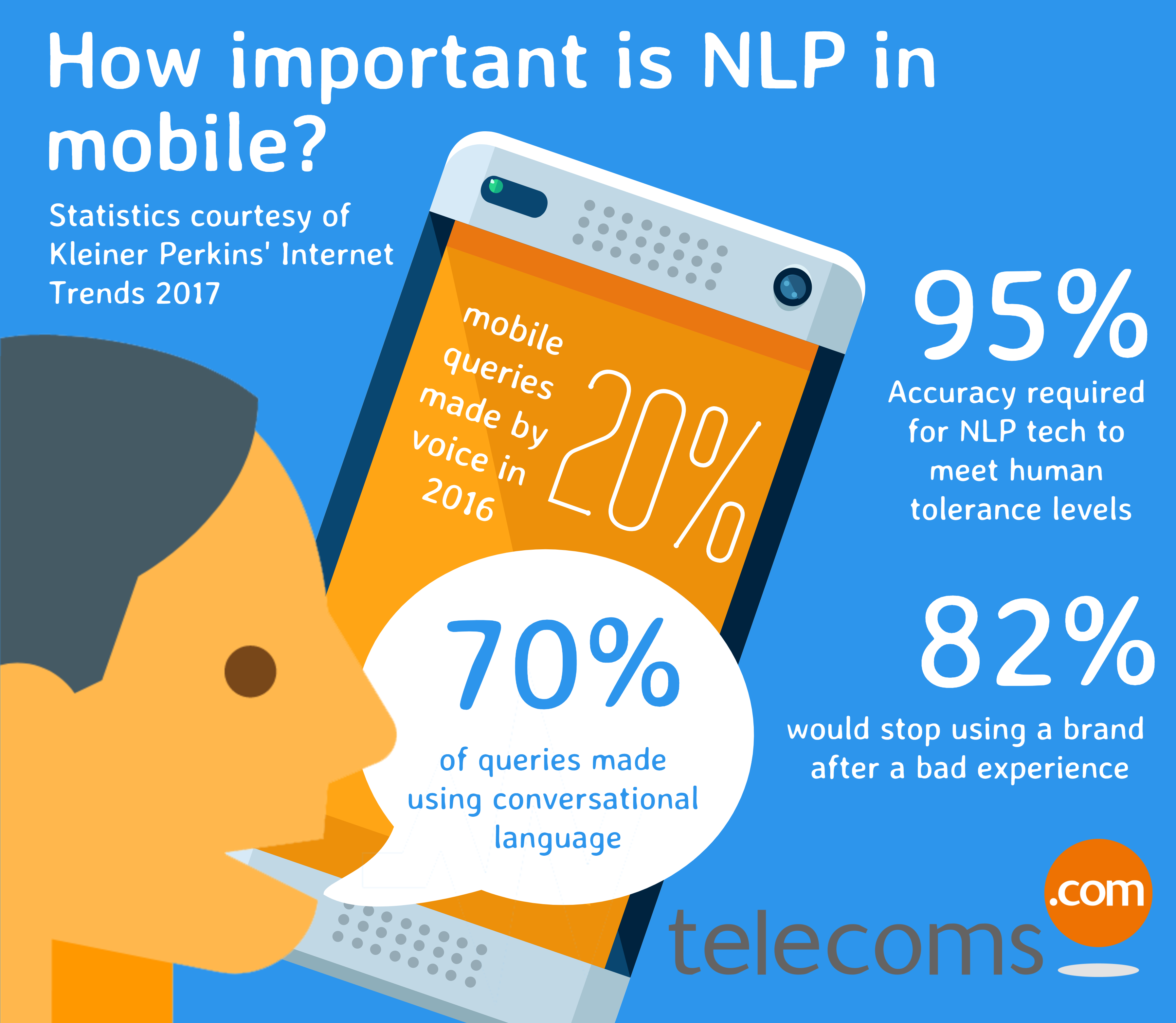 NLP in mobile