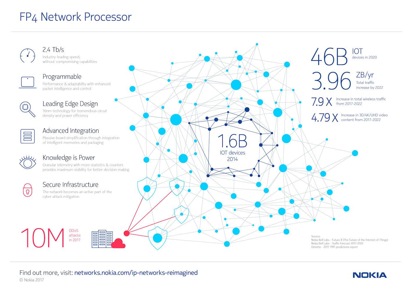 Nokia FP4_Infographic v2
